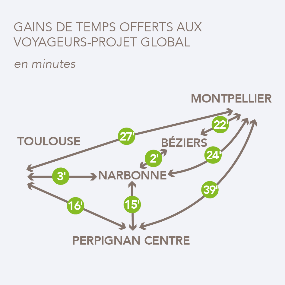 Gain de temps projet global